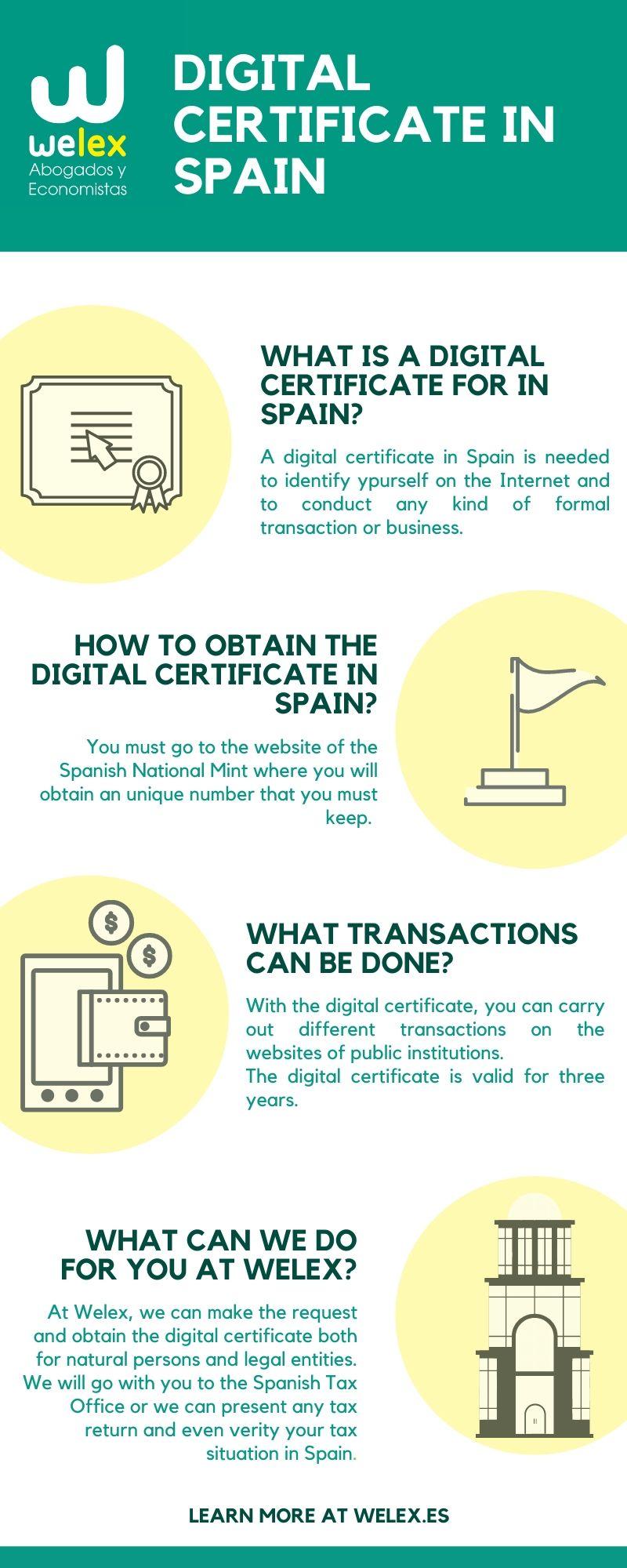 Digital Certificate in Spain